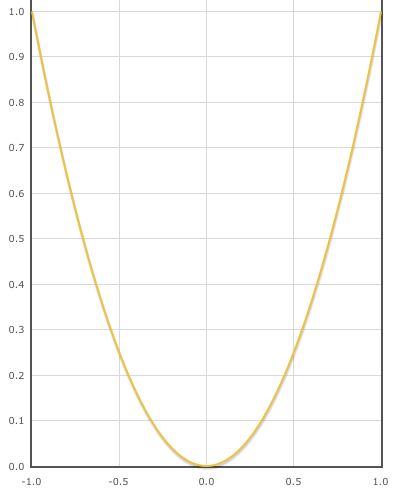 Четная функция · Как пользоваться Контрольная Работа РУ Примеры четной функции