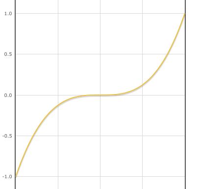 Нечётная функция - пример графика