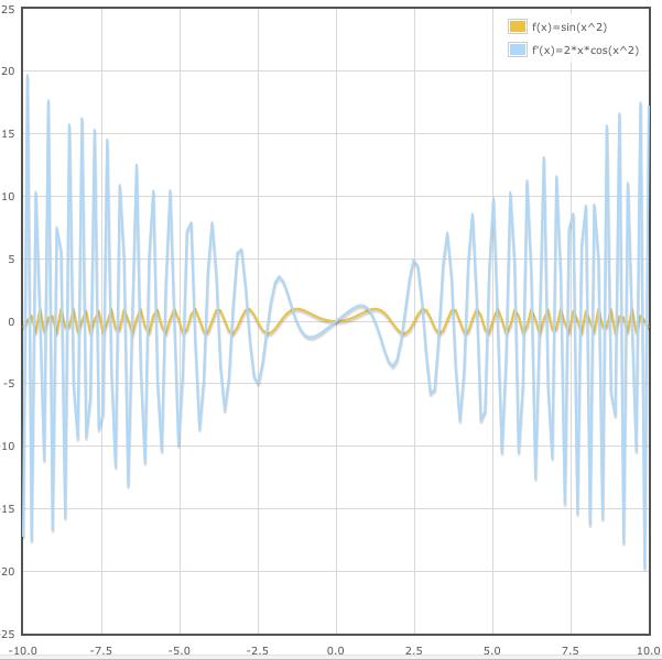 Еще один пример графика производной