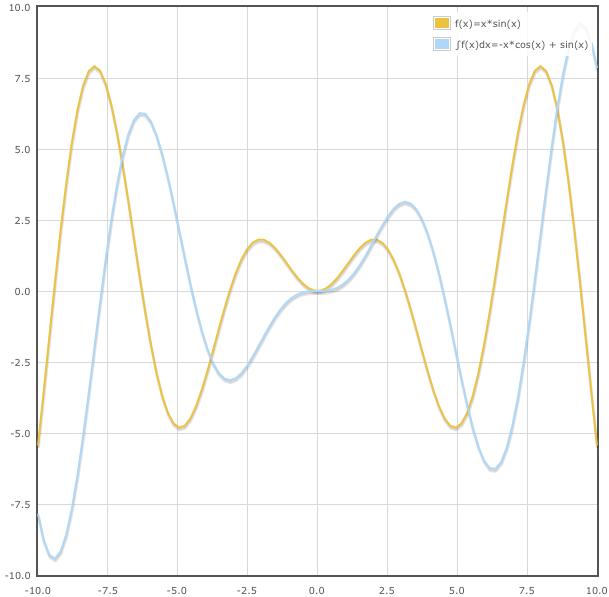 График первообразной функции