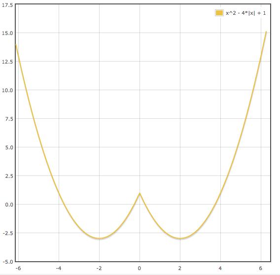 Первый график с модулем