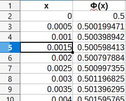 Скачать таблицу значений функции Лапласа