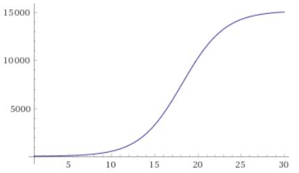 Перелом (изменение) числа заражённых короновирусом