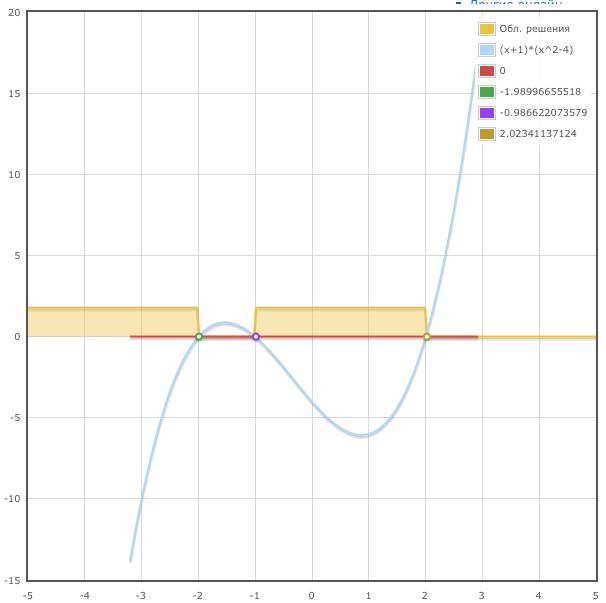 Решение линейных неравенств онлайн · Как пользоваться Контрольная  линейные неравенства онлайн